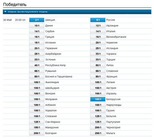 Кто выиграет евровидение 2012 букмекеры